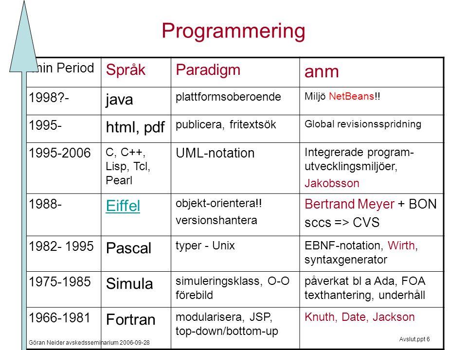 Göran Neider avskedsseminarium 2006-09-28 Avslut.ppt 6 Programmering min Period SpråkParadigm anm 1998?- java plattformsoberoende Miljö NetBeans!.