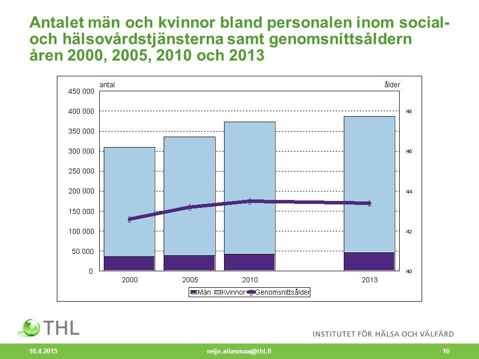 Antalet män och kvinnor bland personalen inom social- och hälsovårdstjänsterna samt genomsnittsåldern åren 2000, 2005, 2010 och 2013 10.4.2015 reijo.ailasmaa@thl.fi10