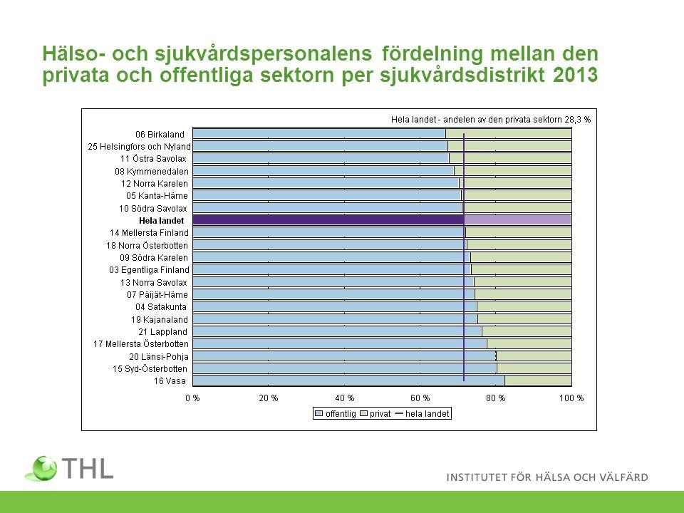 Hälso- och sjukvårdspersonalens fördelning mellan den privata och offentliga sektorn per sjukvårdsdistrikt 2013