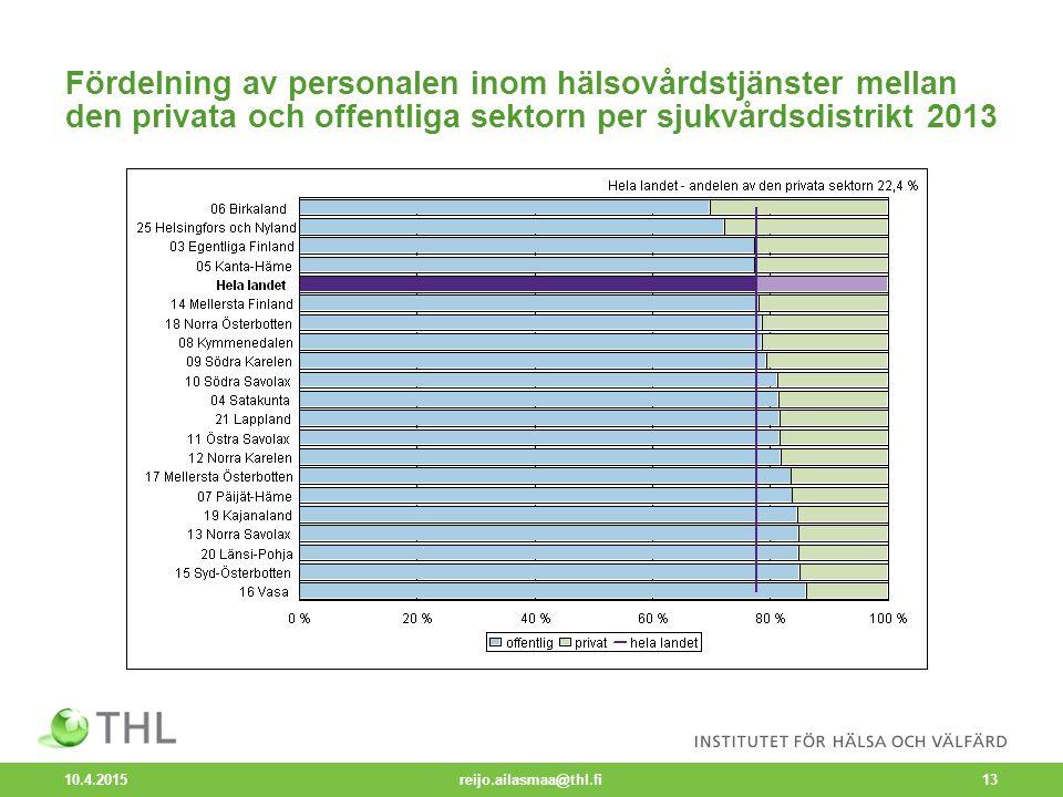 10.4.2015 reijo.ailasmaa@thl.fi13 Fördelning av personalen inom hälsovårdstjänster mellan den privata och offentliga sektorn per sjukvårdsdistrikt 2013
