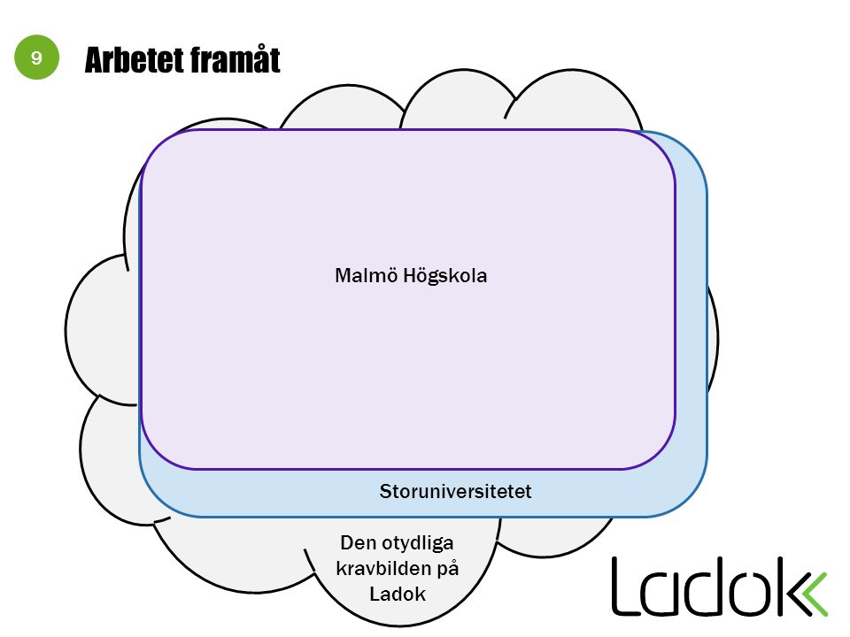 9 Den otydliga kravbilden på Ladok Arbetet framåt Storuniversitetet Malmö Högskola