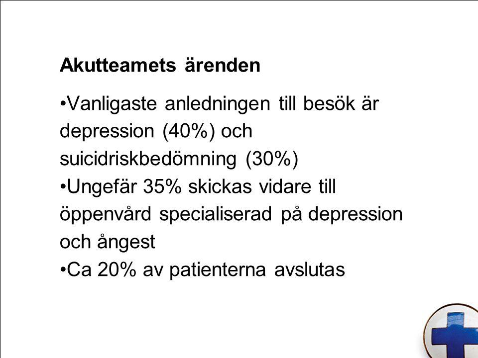 Akutteamets ärenden Vanligaste anledningen till besök är depression (40%) och suicidriskbedömning (30%) Ungefär 35% skickas vidare till öppenvård specialiserad på depression och ångest Ca 20% av patienterna avslutas