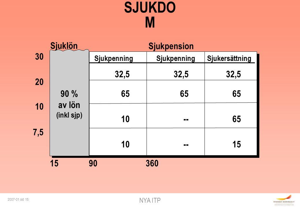 NYA ITP 2007-01 sid 15 SJUKDO M 30 20 7,5 Sjukpenning Sjukpension Sjuklön SjukpenningSjukersättning 10 90 % av lön (inkl sjp) 32,5 65 10 32,5 65 -- 32