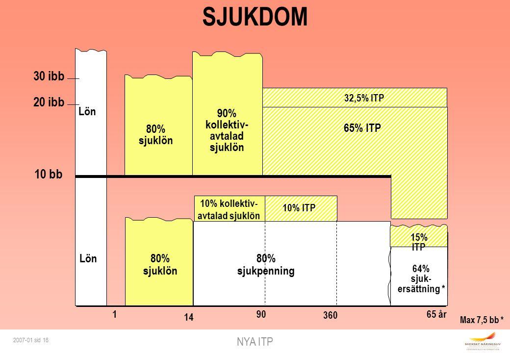 NYA ITP 2007-01 sid 16 10% ITP 10 bb Lön 10% kollektiv- avtalad sjuklön 64% sjuk- ersättning * 80% sjuklön 1 14 90 80% sjukpenning 15% ITP 20 ibb 30 ibb 65% ITP 80% sjuklön 32,5% ITP Lön 90% kollektiv- avtalad sjuklön SJUKDOM 65 år 360 Max 7,5 bb *