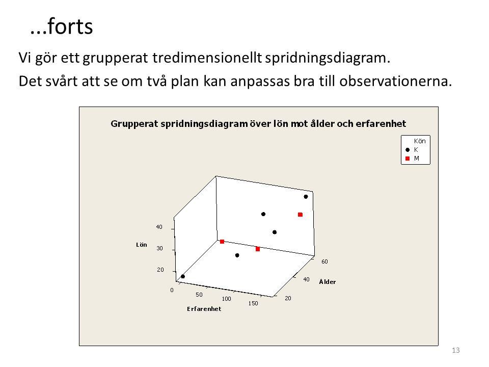 ...forts Vi gör ett grupperat tredimensionellt spridningsdiagram.