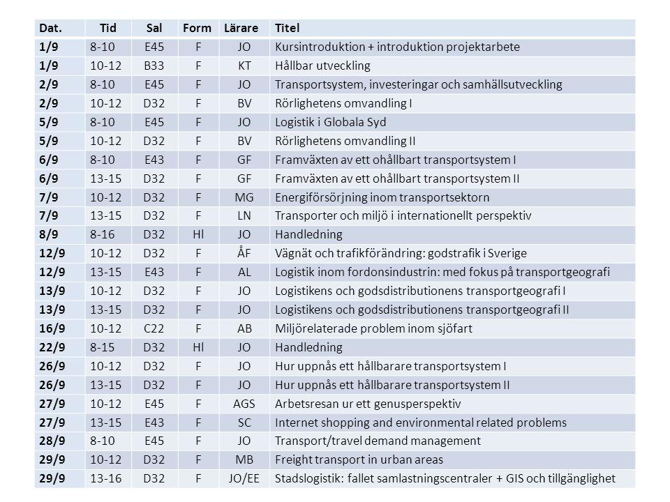 Dat.TidSalFormLärareTitel 1/98-10E45FJOKursintroduktion + introduktion projektarbete 1/910-12B33FKTHållbar utveckling 2/98-10E45FJOTransportsystem, investeringar och samhällsutveckling 2/910-12D32FBVRörlighetens omvandling I 5/98-10E45FJOLogistik i Globala Syd 5/910-12D32FBVRörlighetens omvandling II 6/98-10E43FGFFramväxten av ett ohållbart transportsystem I 6/913-15D32FGFFramväxten av ett ohållbart transportsystem II 7/910-12D32FMGEnergiförsörjning inom transportsektorn 7/913-15D32FLNTransporter och miljö i internationellt perspektiv 8/98-16D32HlJOHandledning 12/910-12D32FÅFVägnät och trafikförändring: godstrafik i Sverige 12/913-15E43FALLogistik inom fordonsindustrin: med fokus på transportgeografi 13/910-12D32FJOLogistikens och godsdistributionens transportgeografi I 13/913-15D32FJOLogistikens och godsdistributionens transportgeografi II 16/910-12C22FABMiljörelaterade problem inom sjöfart 22/98-15D32HlJOHandledning 26/910-12D32FJOHur uppnås ett hållbarare transportsystem I 26/913-15D32FJOHur uppnås ett hållbarare transportsystem II 27/910-12E45FAGSArbetsresan ur ett genusperspektiv 27/913-15E43FSCInternet shopping and environmental related problems 28/98-10E45FJOTransport/travel demand management 29/910-12D32FMBFreight transport in urban areas 29/913-16D32FJO/EEStadslogistik: fallet samlastningscentraler + GIS och tillgänglighet