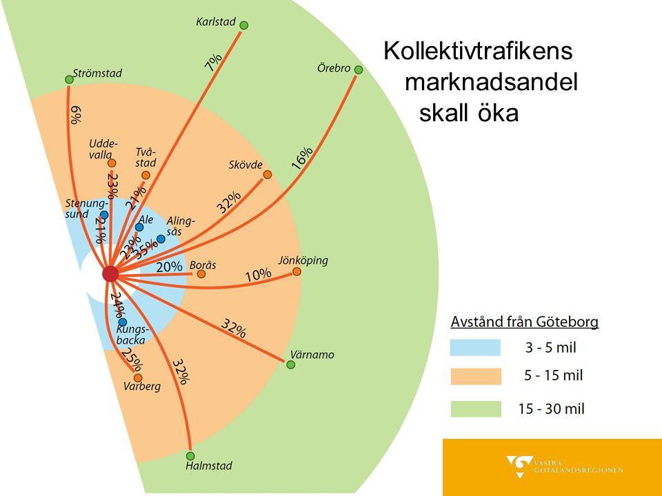 Kollektivtrafikens marknadsandel skall öka