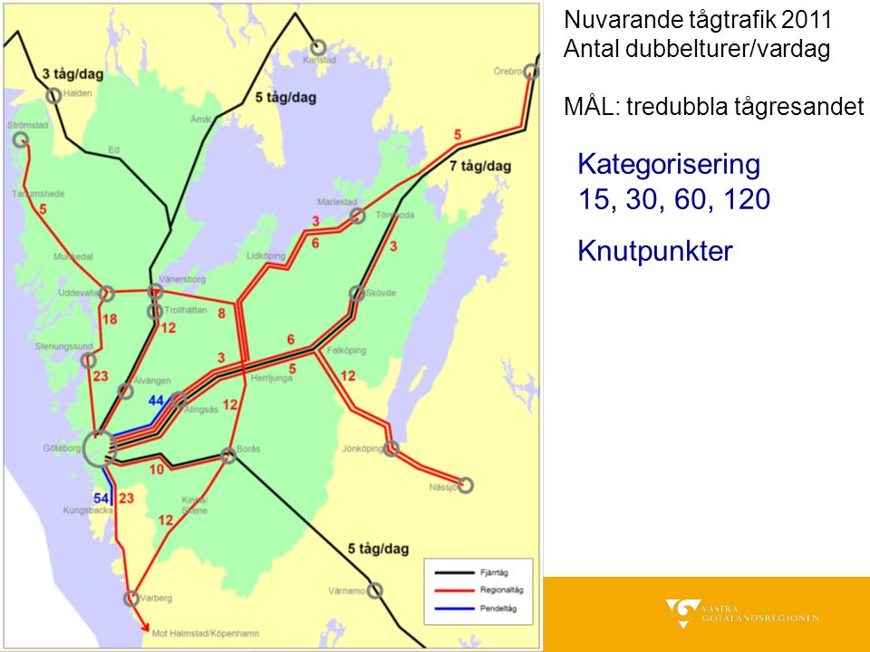Nuvarande tågtrafik 2011 Antal dubbelturer/vardag MÅL: tredubbla tågresandet Kategorisering 15, 30, 60, 120 Knutpunkter