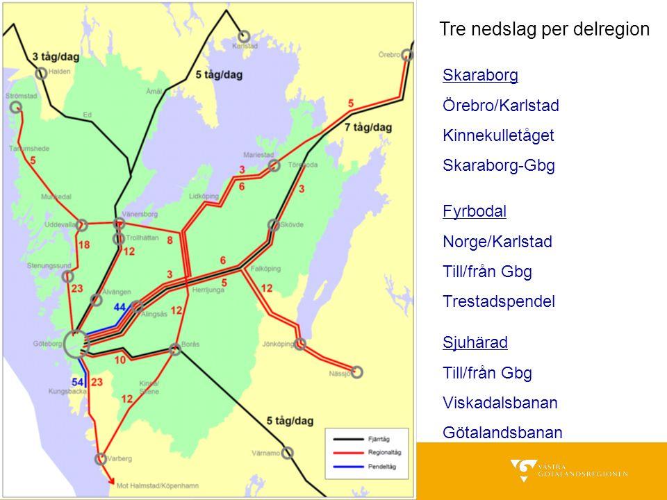 Tre nedslag per delregion Skaraborg Örebro/Karlstad Kinnekulletåget Skaraborg-Gbg Fyrbodal Norge/Karlstad Till/från Gbg Trestadspendel Sjuhärad Till/f