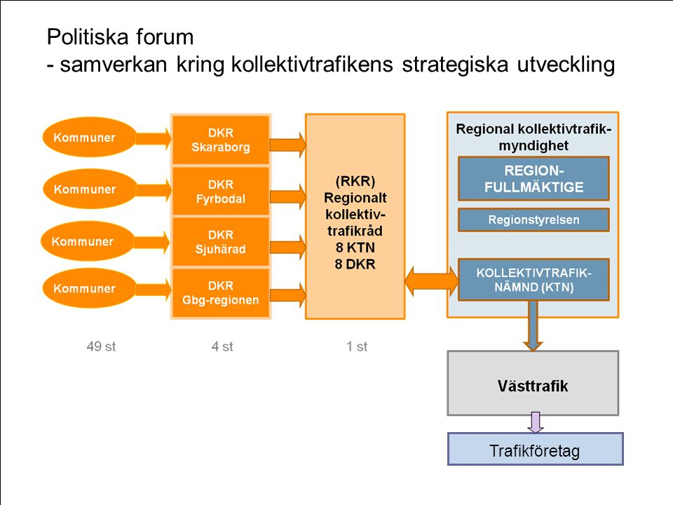 Politiska forum - samverkan kring kollektivtrafikens strategiska utveckling Trafikföretag