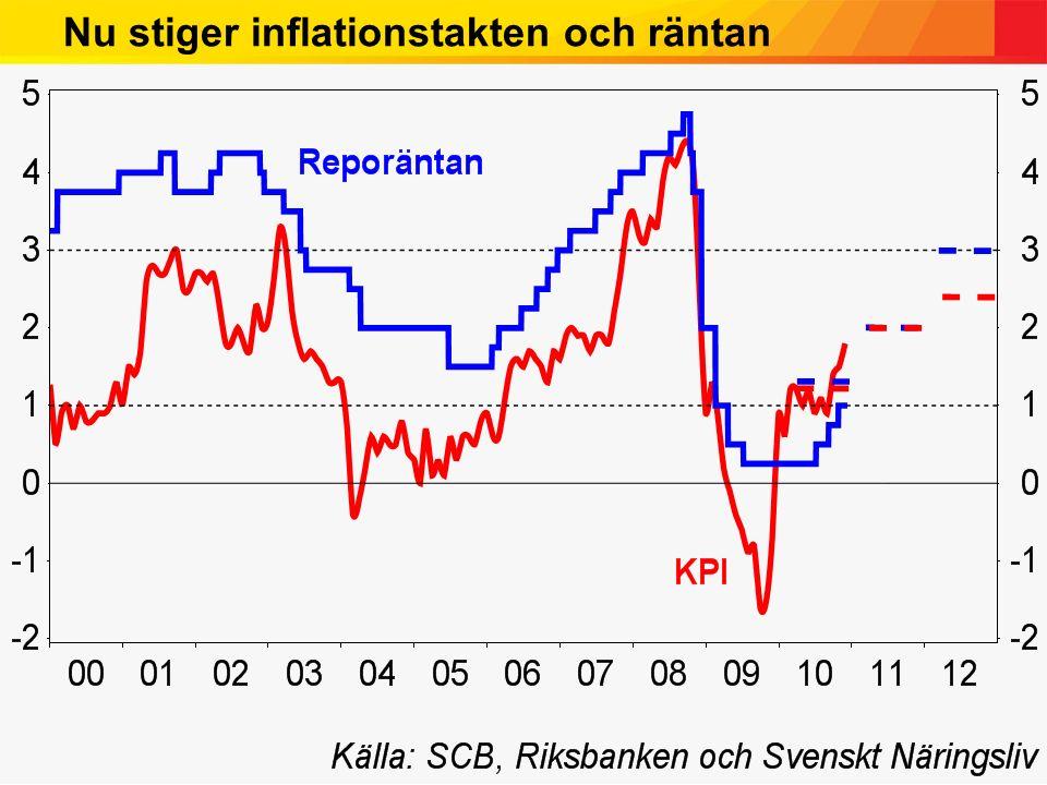 Nu stiger inflationstakten och räntan