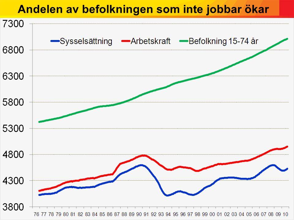 Andelen av befolkningen som inte jobbar ökar