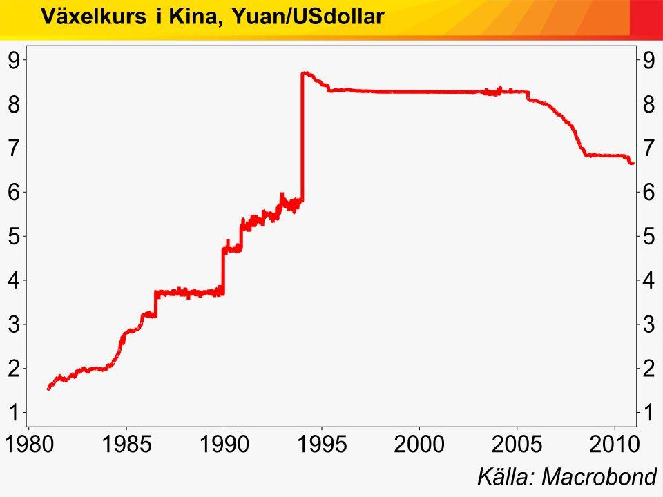 Växelkurs i Kina, Yuan/USdollar