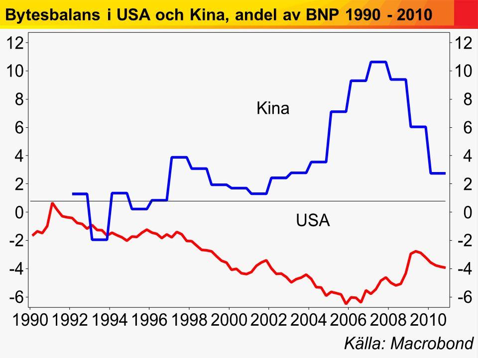 Bytesbalans i USA och Kina, andel av BNP 1990 - 2010