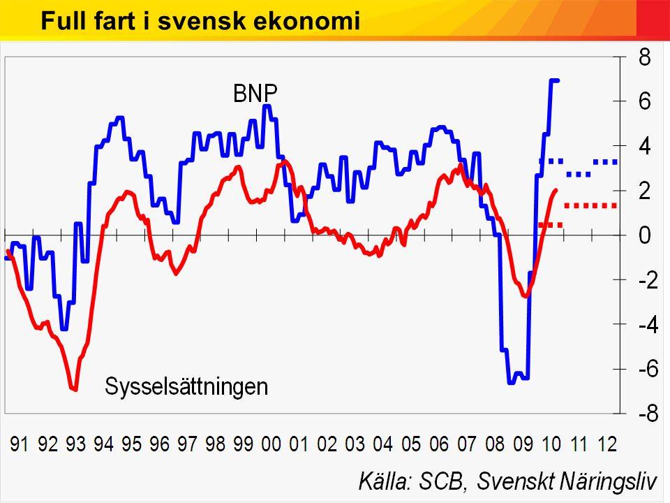 Full fart i svensk ekonomi