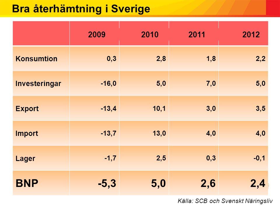 Bra återhämtning i Sverige 2009201020112012 Konsumtion 0,32,81,82,2 Investeringar -16,05,07,05,0 Export -13,410,13,03,5 Import -13,713,04,0 Lager -1,72,50,3-0,1 BNP-5,35,02,62,4 Källa: SCB och Svenskt Näringsliv 2009 2010 20112012