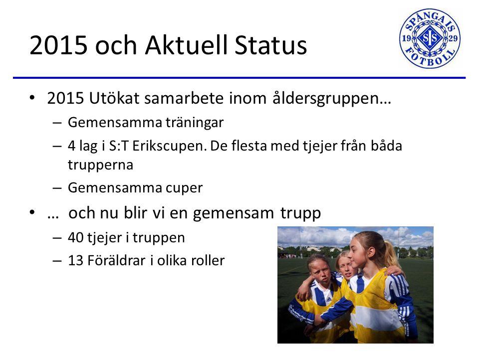 Agenda Jörgen Jensen från profil fotbollskolan presenterar skolan 2015 och aktuellt status Roller i laget Våra verktyg Kostnader för spel Fokus och mål 2016 Träning Sanktan Cuper Övriga frågor