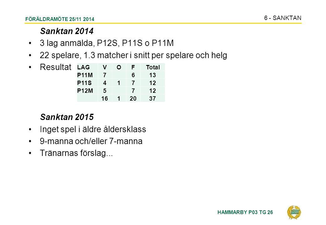 HAMMARBY P03 TG 26 FÖRÄLDRAMÖTE 25/11 2014 Sanktan 2014 3 lag anmälda, P12S, P11S o P11M 22 spelare, 1.3 matcher i snitt per spelare och helg Resultat Sanktan 2015 Inget spel i äldre åldersklass 9-manna och/eller 7-manna Tränarnas förslag...