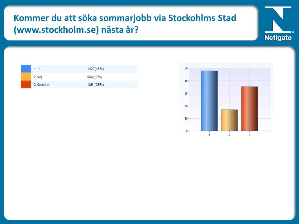Kommer du att söka sommarjobb via Stockohlms Stad (www.stockholm.se) nästa år.