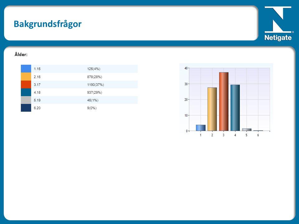 Bakgrundsfrågor Ålder: 1.15125(4%) 2.16878(28%) 3.171190(37%) 4.18937(29%) 5.1946(1%) 6.209(0%)