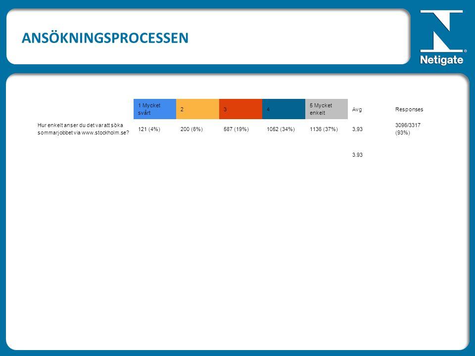 1 Mycket svårt 234 5 Mycket enkelt AvgResponses Hur enkelt anser du det var att söka sommarjobbet via www.stockholm.se.