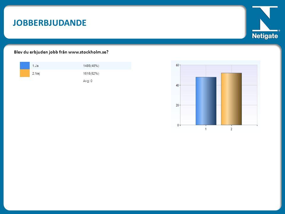 JOBBERBJUDANDE Blev du erbjuden jobb från www.stockholm.se 1.Ja1486(48%) 2.Nej1615(52%) Avg: 0