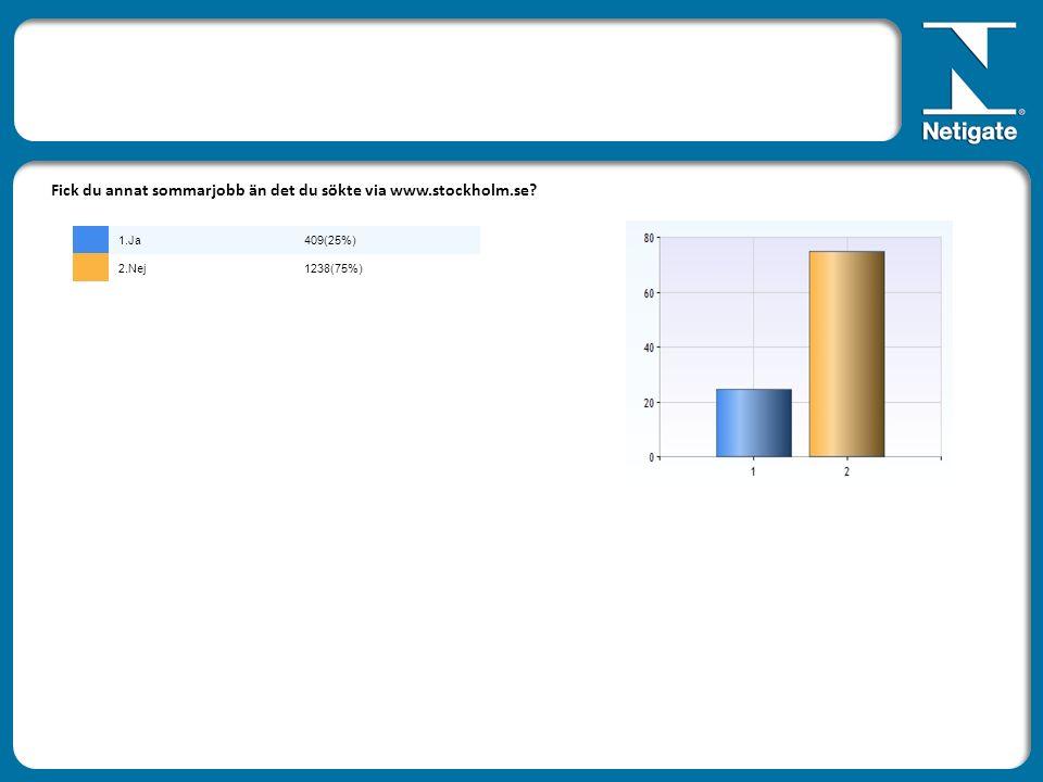 Fick du annat sommarjobb än det du sökte via www.stockholm.se 1.Ja409(25%) 2.Nej1238(75%)