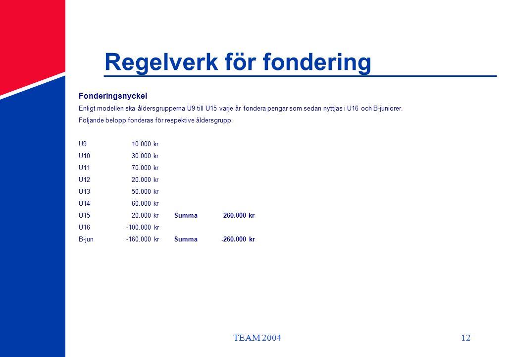 TEAM 200412 Regelverk för fondering Fonderingsnyckel Enligt modellen ska åldersgrupperna U9 till U15 varje år fondera pengar som sedan nyttjas i U16 och B-juniorer.