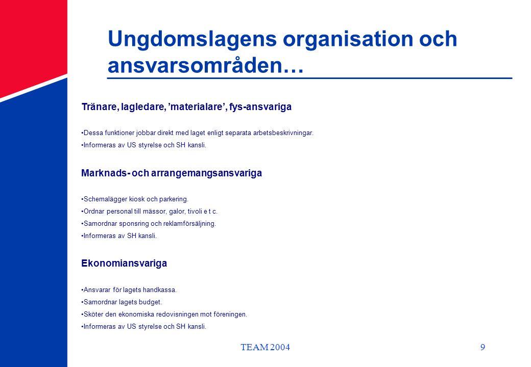 TEAM 20049 Ungdomslagens organisation och ansvarsområden… Tränare, lagledare, 'materialare', fys-ansvariga Dessa funktioner jobbar direkt med laget enligt separata arbetsbeskrivningar.