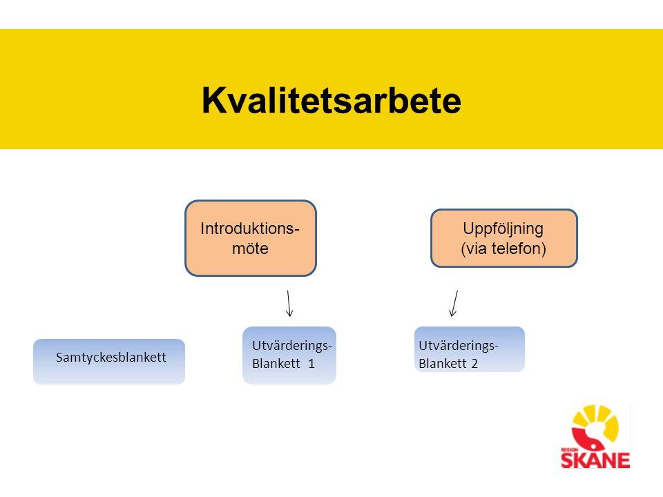 Kvalitetsarbete Samtyckesblankett Utvärderings- Blankett 1 Utvärderings- Blankett 2 Introduktions- möte Uppföljning (via telefon)