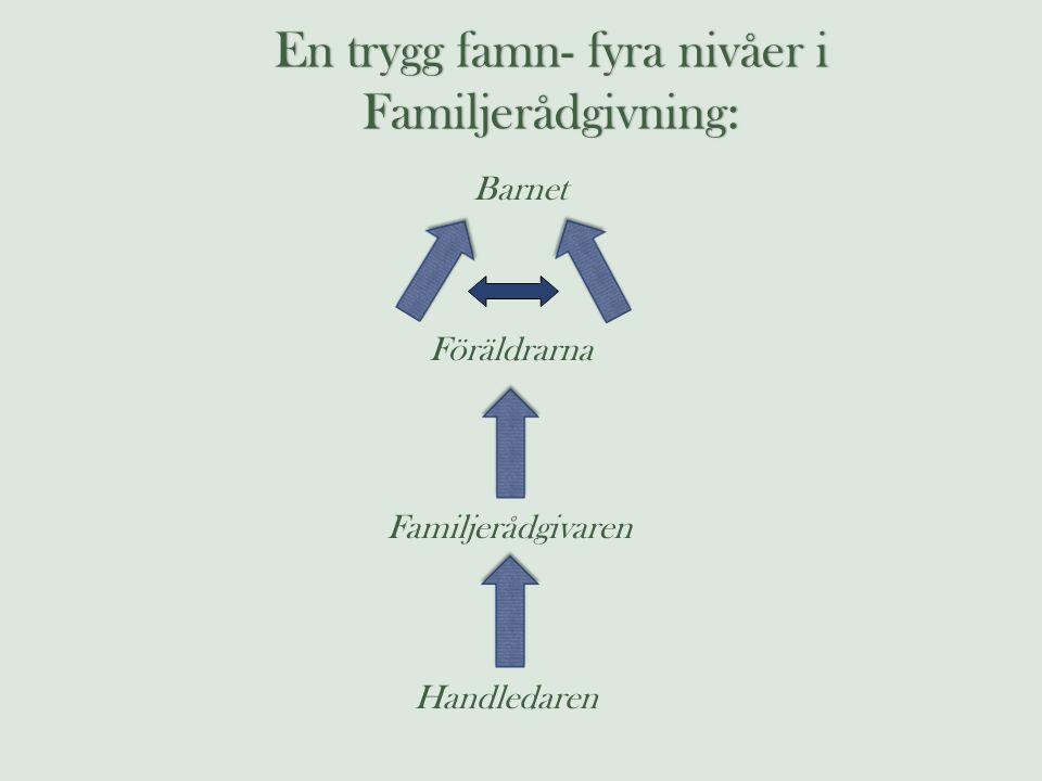 En trygg famn- fyra nivåer i Familjerådgivning: Barnet Föräldrarna Familjerådgivaren Handledaren