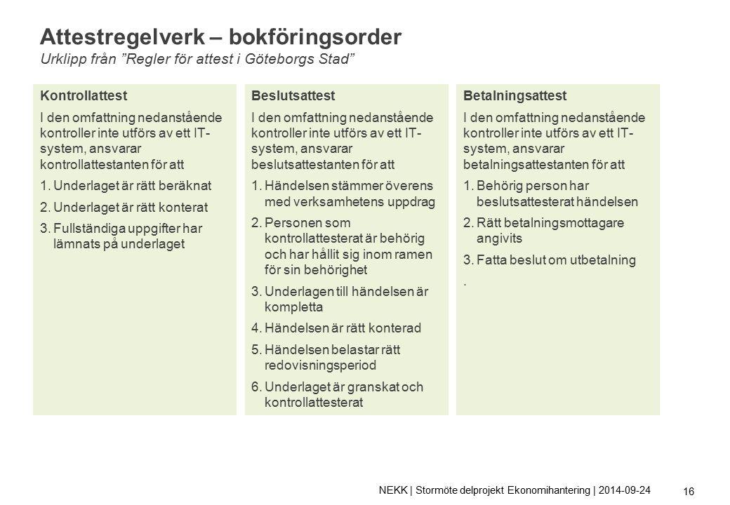 Attestregelverk – bokföringsorder Urklipp från Regler för attest i Göteborgs Stad Kontrollattest I den omfattning nedanstående kontroller inte utförs av ett IT- system, ansvarar kontrollattestanten för att 1.Underlaget är rätt beräknat 2.Underlaget är rätt konterat 3.Fullständiga uppgifter har lämnats på underlaget Beslutsattest I den omfattning nedanstående kontroller inte utförs av ett IT- system, ansvarar beslutsattestanten för att 1.Händelsen stämmer överens med verksamhetens uppdrag 2.Personen som kontrollattesterat är behörig och har hållit sig inom ramen för sin behörighet 3.Underlagen till händelsen är kompletta 4.Händelsen är rätt konterad 5.Händelsen belastar rätt redovisningsperiod 6.Underlaget är granskat och kontrollattesterat Betalningsattest I den omfattning nedanstående kontroller inte utförs av ett IT- system, ansvarar betalningsattestanten för att 1.Behörig person har beslutsattesterat händelsen 2.Rätt betalningsmottagare angivits 3.Fatta beslut om utbetalning.