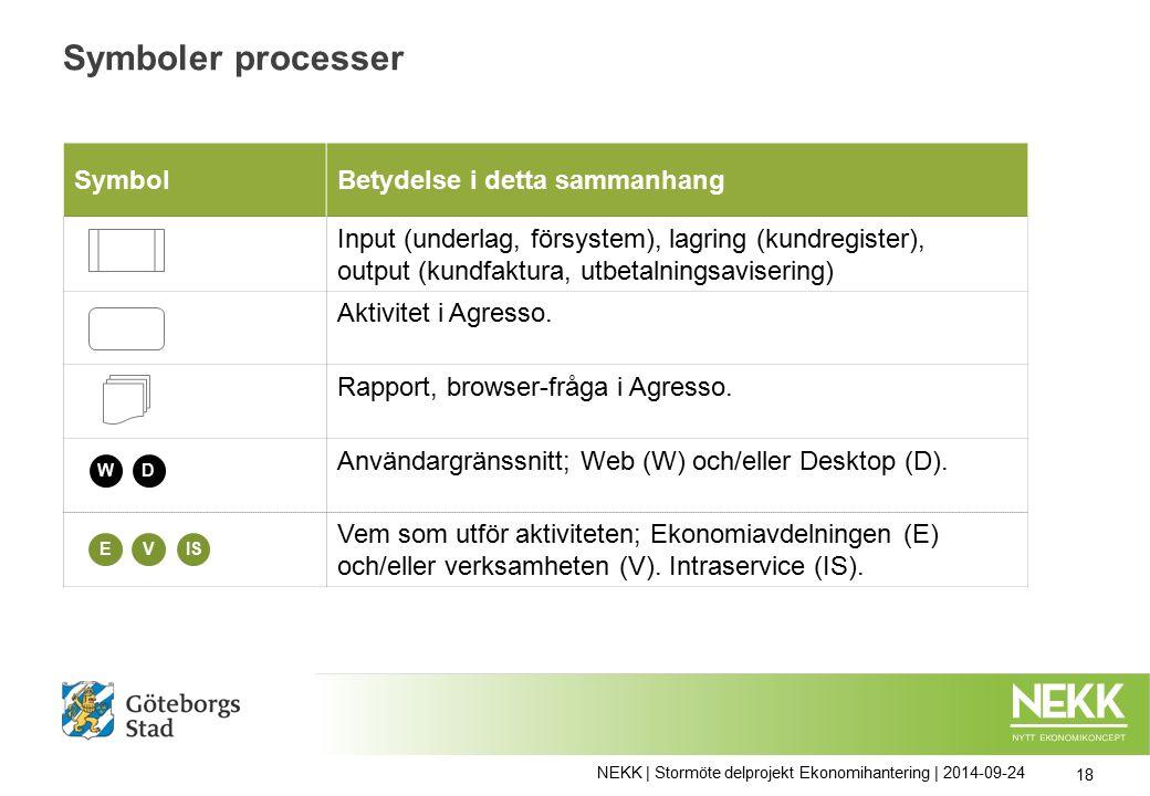 Symboler processer 18 SymbolBetydelse i detta sammanhang Input (underlag, försystem), lagring (kundregister), output (kundfaktura, utbetalningsavisering) Aktivitet i Agresso.