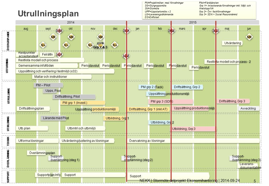 Tidplan utrullningsgrupp 1 NEKK | Stormöte delprojekt Ekonomihantering | 2014-09-24 56 Uppsättning förvaltn.
