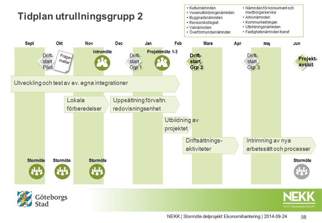 Tidplan utrullningsgrupp 2 NEKK | Stormöte delprojekt Ekonomihantering | 2014-09-24 58 Uppsättning förvaltn.