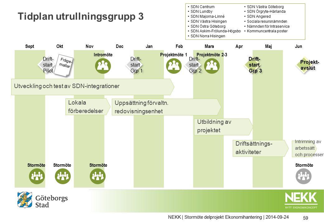 Tidplan utrullningsgrupp 3 NEKK | Stormöte delprojekt Ekonomihantering | 2014-09-24 59 Uppsättning förvaltn.