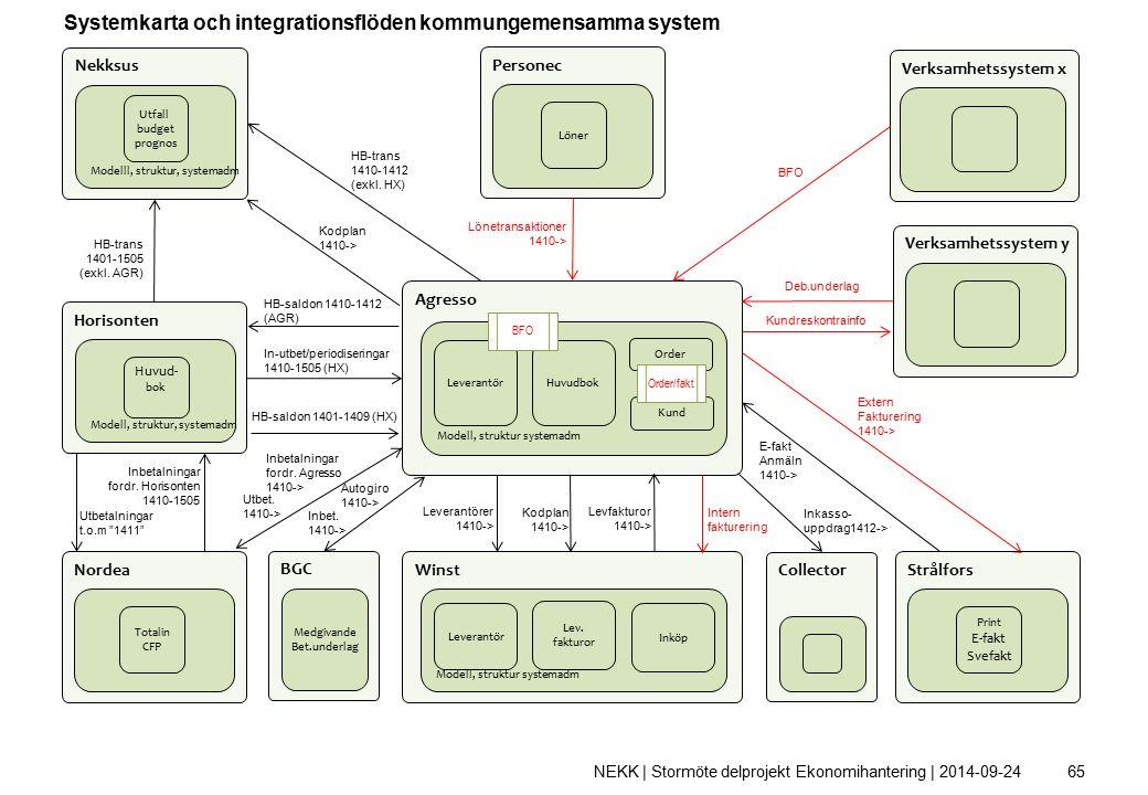 Agresso Modell, struktur systemadm HuvudbokLeverantör Kund Order Winst Modell, struktur systemadm Lev.