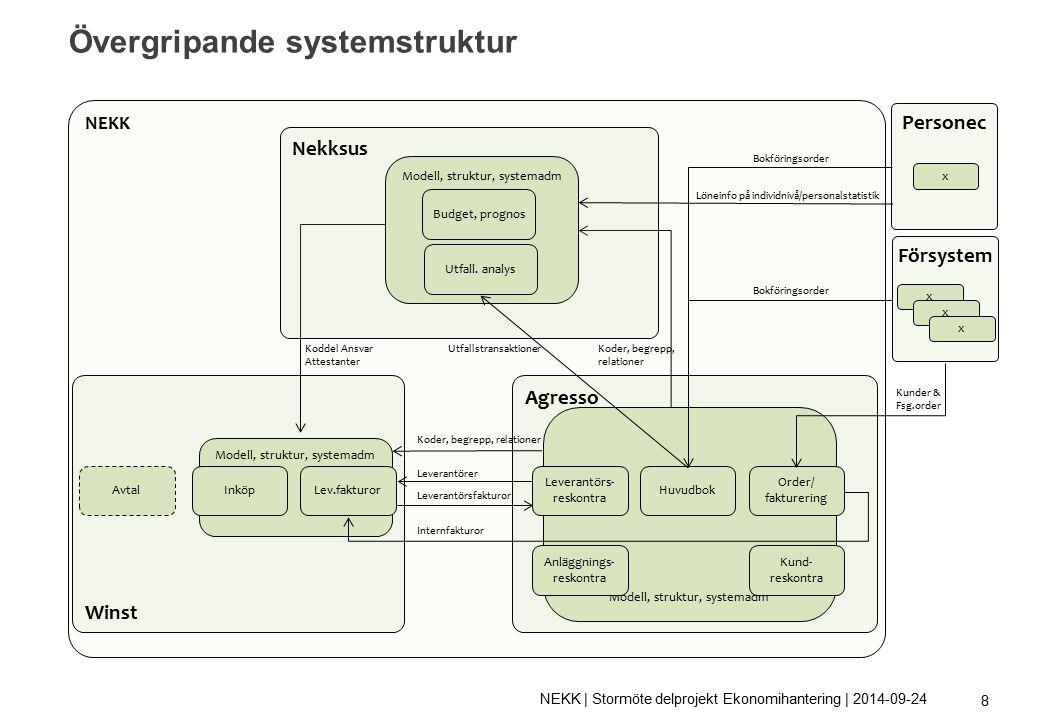 Övergripande systemstruktur 8 NEKK Winst Modell, struktur, systemadm AvtalInköpLev.fakturor Agresso Modell, struktur, systemadm Leverantörs- reskontra Huvudbok Order/ fakturering Kund- reskontra Anläggnings- reskontra Försystem x x x Leverantörer Koder, begrepp, relationer Koddel Ansvar Attestanter Koder, begrepp, relationer Nekksus Modell, struktur, systemadm Budget, prognos Utfall.