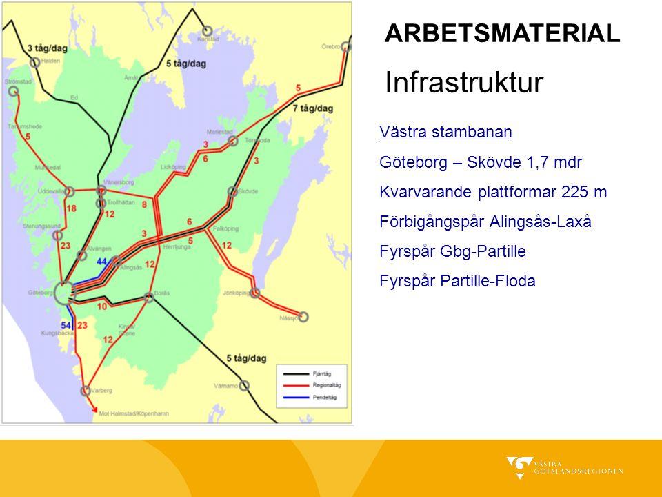Infrastruktur Västra stambanan Göteborg – Skövde 1,7 mdr Kvarvarande plattformar 225 m Förbigångspår Alingsås-Laxå Fyrspår Gbg-Partille Fyrspår Partille-Floda ARBETSMATERIAL