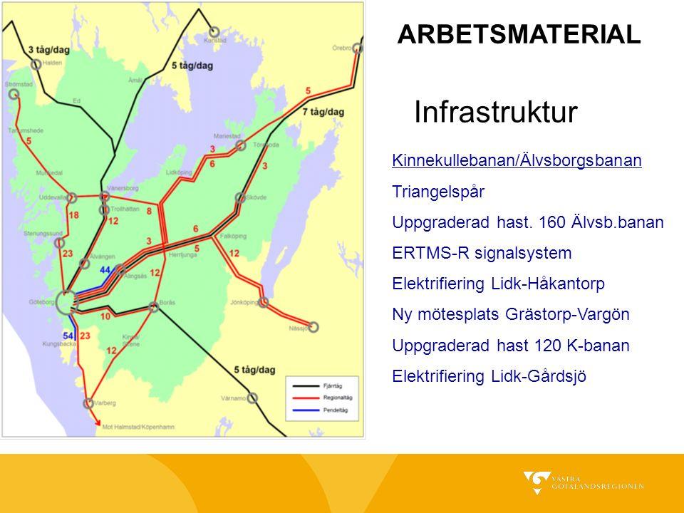 Infrastruktur Kinnekullebanan/Älvsborgsbanan Triangelspår Uppgraderad hast.
