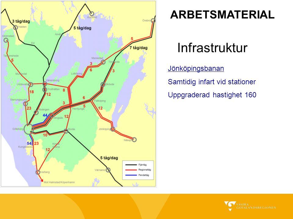 Infrastruktur Jönköpingsbanan Samtidig infart vid stationer Uppgraderad hastighet 160 ARBETSMATERIAL