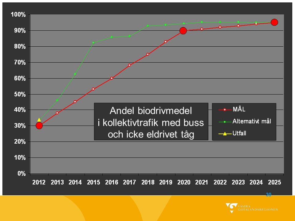 Andel biodrivmedel i kollektivtrafik med buss och icke eldrivet tåg 30