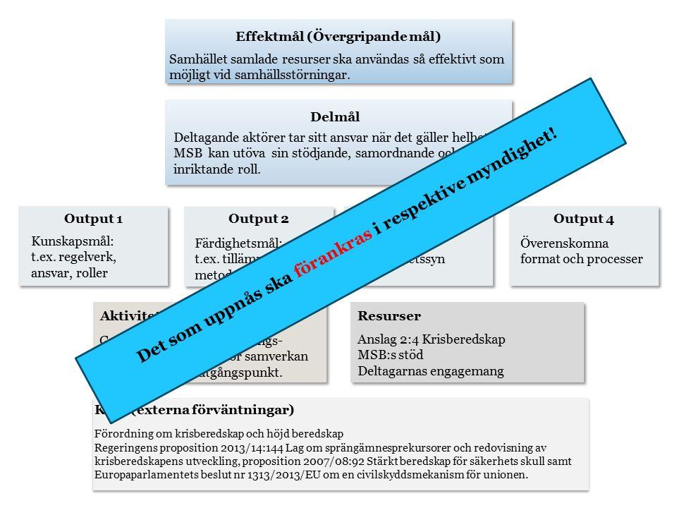 Effektmål (Övergripande mål) Delmål Output 1Output 2Output 3 AktivitetResurser Krav (externa förväntningar) Samhället samlade resurser ska användas så effektivt som möjligt vid samhällsstörningar.