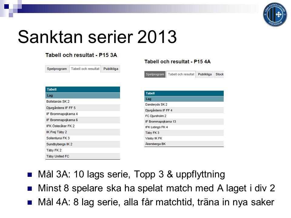 Sanktan serier 2013 Mål 3A: 10 lags serie, Topp 3 & uppflyttning Minst 8 spelare ska ha spelat match med A laget i div 2 Mål 4A: 8 lag serie, alla får matchtid, träna in nya saker