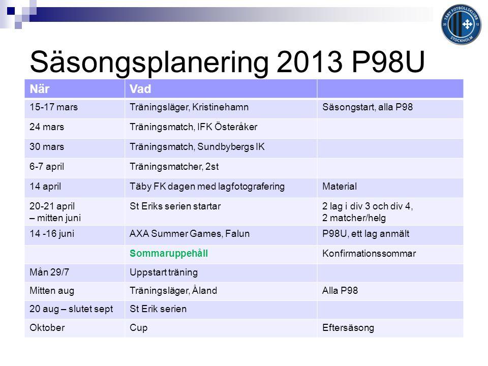 Säsongsplanering 2013 P98U NärVad 15-17 marsTräningsläger, KristinehamnSäsongstart, alla P98 24 marsTräningsmatch, IFK Österåker 30 marsTräningsmatch, Sundbybergs IK 6-7 aprilTräningsmatcher, 2st 14 aprilTäby FK dagen med lagfotograferingMaterial 20-21 april – mitten juni St Eriks serien startar2 lag i div 3 och div 4, 2 matcher/helg 14 -16 juniAXA Summer Games, FalunP98U, ett lag anmält SommaruppehållKonfirmationssommar Mån 29/7Uppstart träning Mitten augTräningsläger, ÅlandAlla P98 20 aug – slutet septSt Erik serien OktoberCupEftersäsong