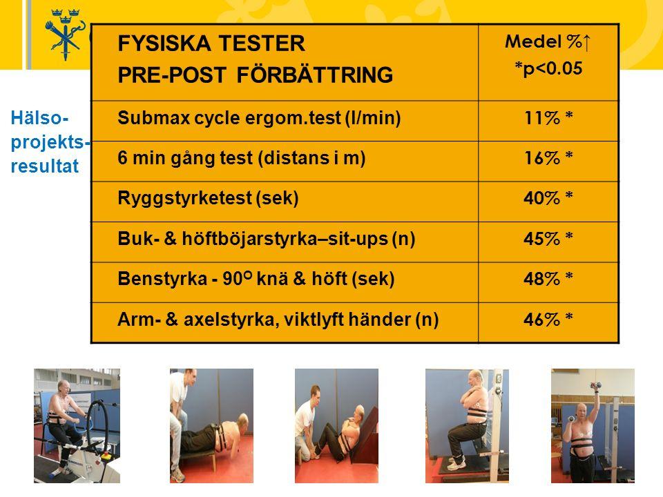 FYSISKA TESTER PRE-POST FÖRBÄTTRING Medel %↑ *p<0.05 Submax cycle ergom.test (l/min) 11% * 6 min gång test (distans i m) 16% * Ryggstyrketest (sek) 40% * Buk- & höftböjarstyrka–sit-ups (n) 45% * Benstyrka - 90 O knä & höft (sek) 48% * Arm- & axelstyrka, viktlyft händer (n) 46% * Hälso- projekts- resultat