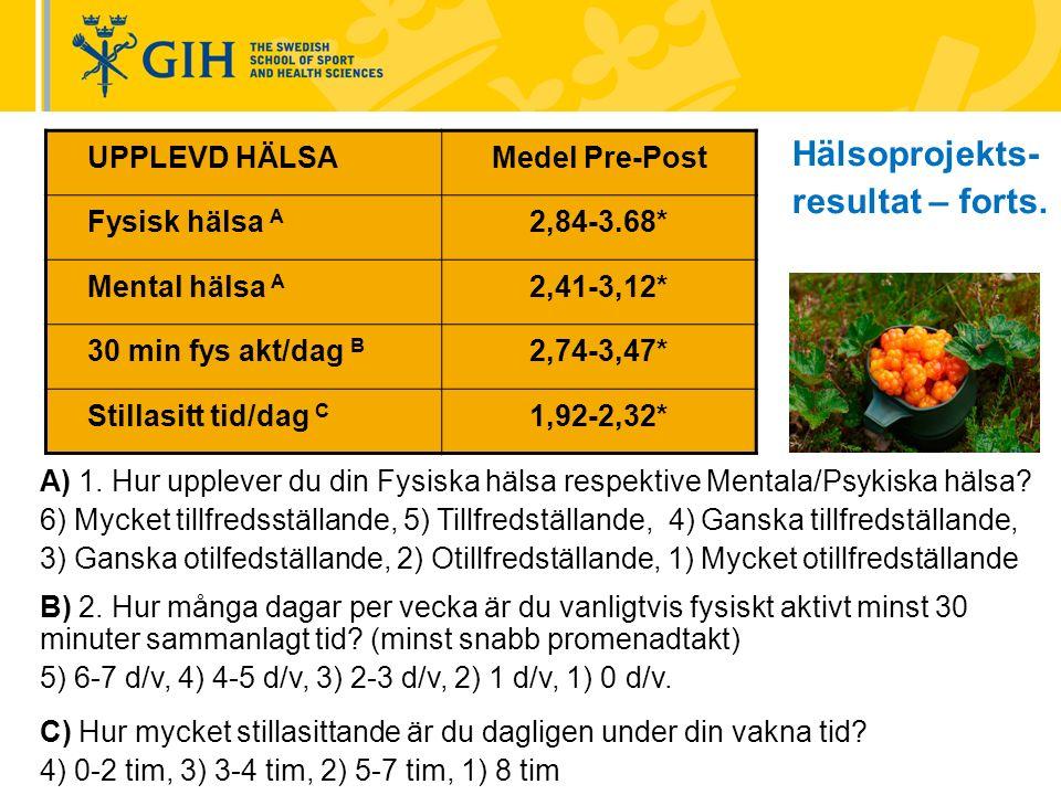 UPPLEVD HÄLSAMedel Pre-Post Fysisk hälsa A 2,84-3.68* Mental hälsa A 2,41-3,12* 30 min fys akt/dag B 2,74-3,47* Stillasitt tid/dag C 1,92-2,32* A) 1.