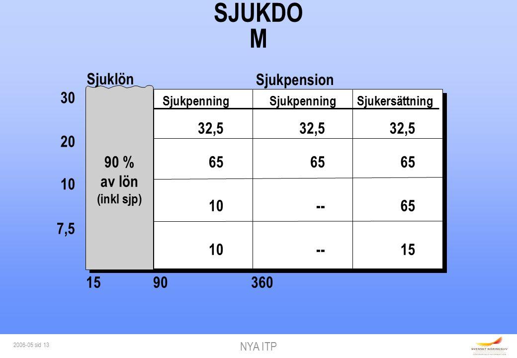 NYA ITP 2006-05 sid 13 SJUKDO M 30 20 7,5 Sjukpenning Sjukpension Sjuklön SjukpenningSjukersättning 10 90 % av lön (inkl sjp) 32,5 65 10 32,5 65 -- 32,5 65 15 1590360