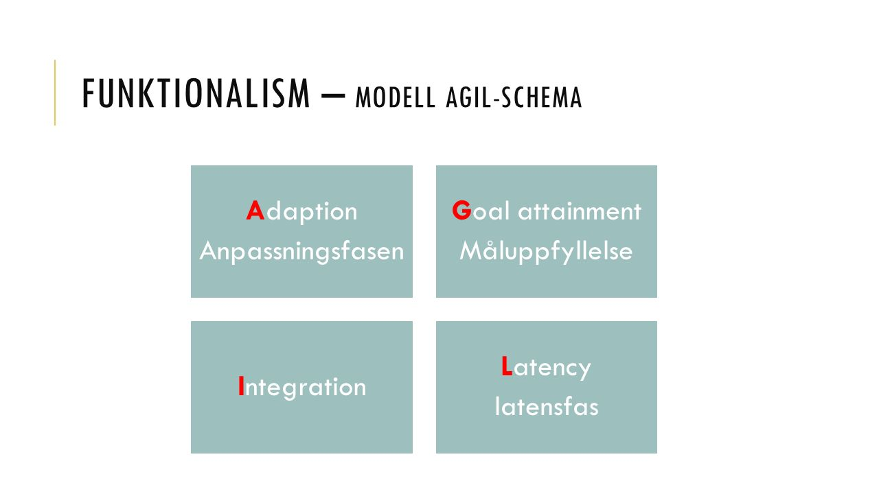 FUNKTIONALISM – MODELL AGIL-SCHEMA Adaption Anpassningsfasen Goal attainment Måluppfyllelse Integration Latency latensfas