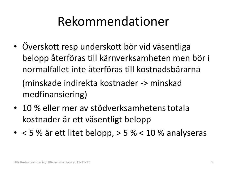 Rekommendationer Överskott resp underskott bör vid väsentliga belopp återföras till kärnverksamheten men bör i normalfallet inte återföras till kostnadsbärarna (minskade indirekta kostnader -> minskad medfinansiering) 10 % eller mer av stödverksamhetens totala kostnader är ett väsentligt belopp 5 % < 10 % analyseras HfR Redovisningsråd/HfR-seminarium 2011-11-179